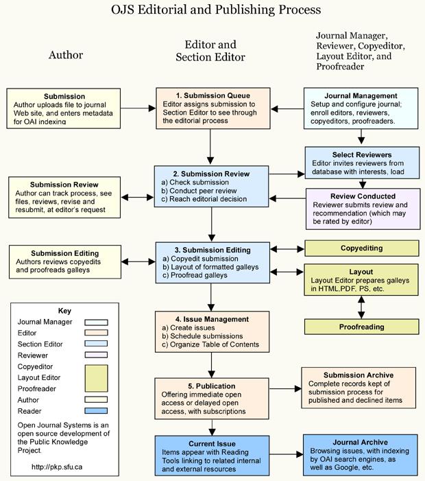 OJS process för redigering och publicering